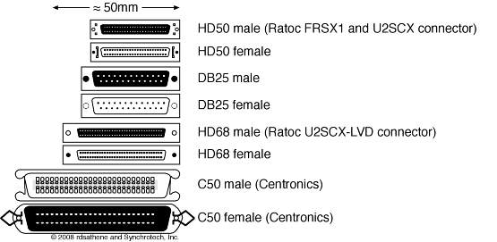 Scsi Sca To 50 Wide To Narrow How To Terminate High